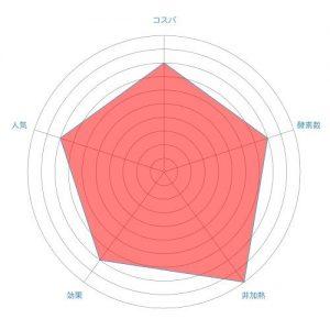 ベルタ酵素ドリンクのチャート