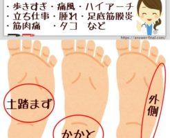 足の裏が痛い場所は土踏まず外側かかと