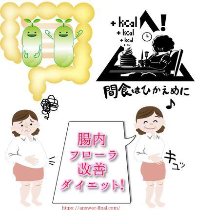 腸内フローラ改善する食べ物飲み物